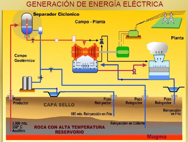 Energia geotermica en España