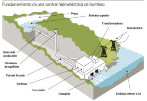 centrales hidroeléctricas